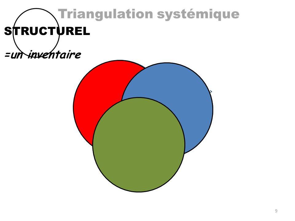 Triangulation systémique