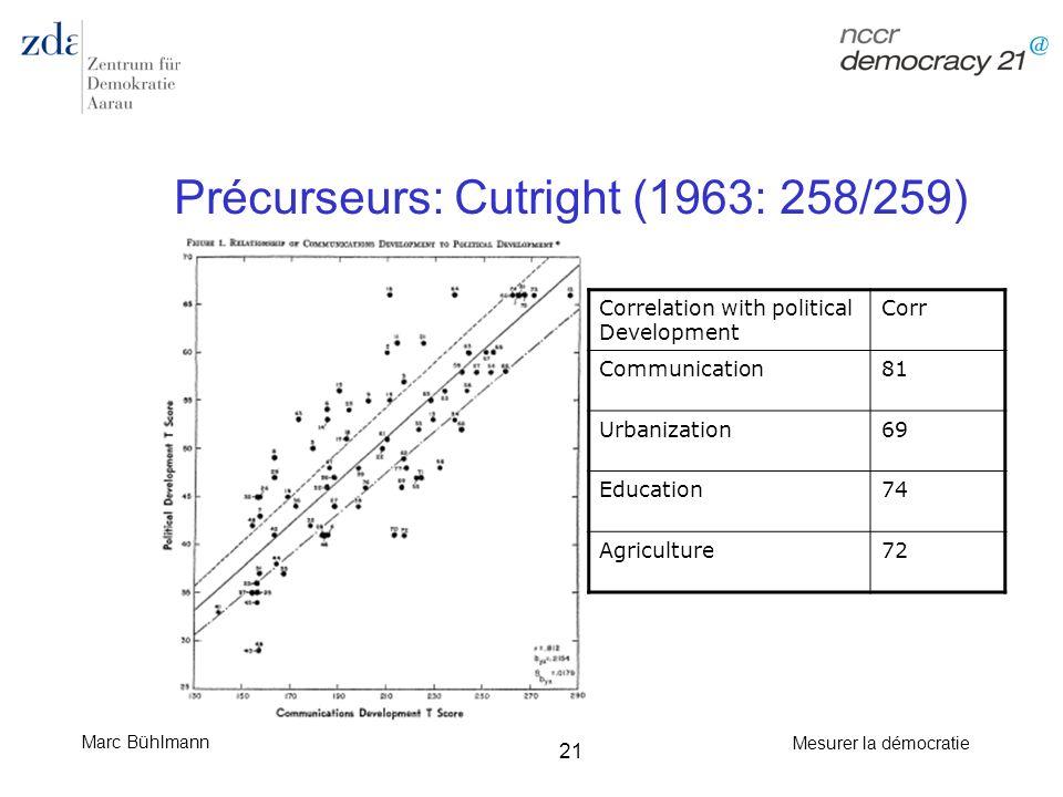Précurseurs: Cutright (1963: 258/259)