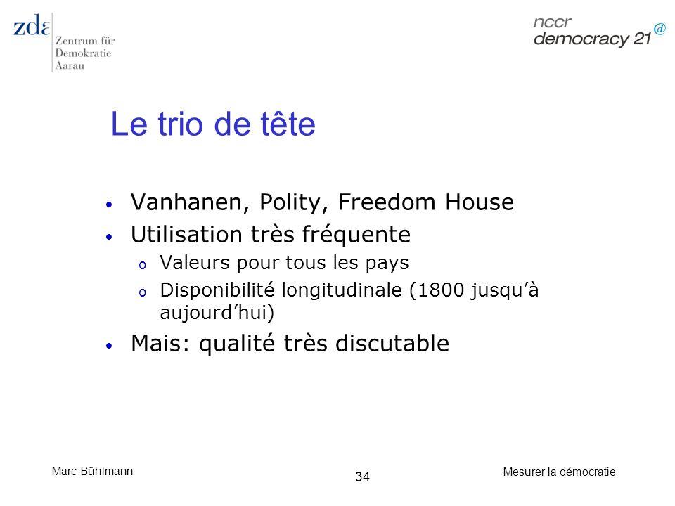 Le trio de tête Vanhanen, Polity, Freedom House