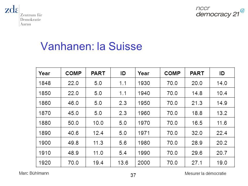 Vanhanen: la Suisse Year COMP PART ID 1848 22.0 5.0 1.1 1930 70.0 20.0