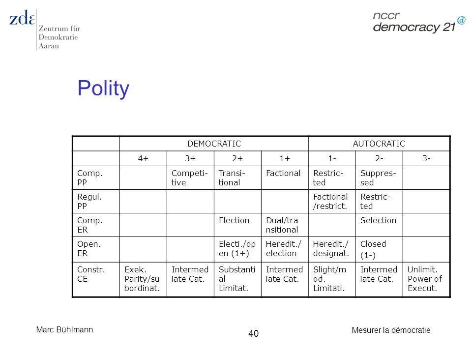 Polity DEMOCRATIC AUTOCRATIC 4+ 3+ 2+ 1+ 1- 2- 3- Comp. PP