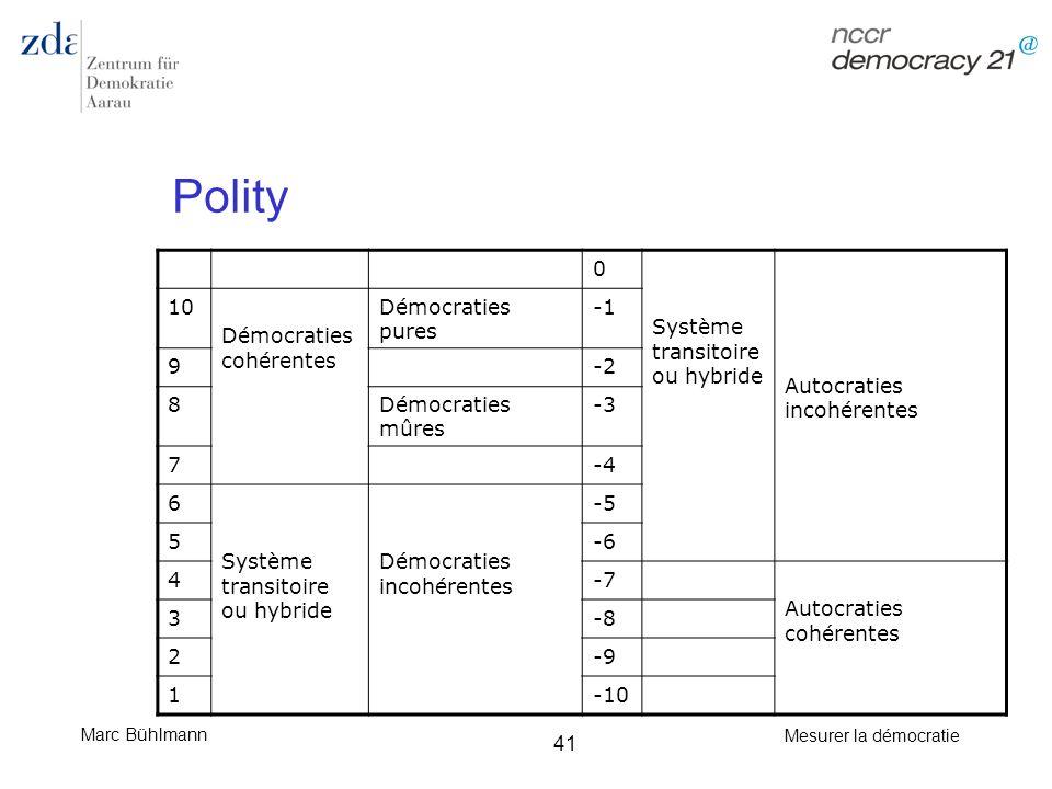 Polity Système transitoire ou hybride Autocraties incohérentes 10