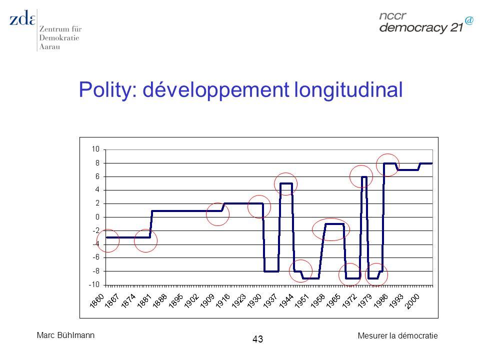 Polity: développement longitudinal