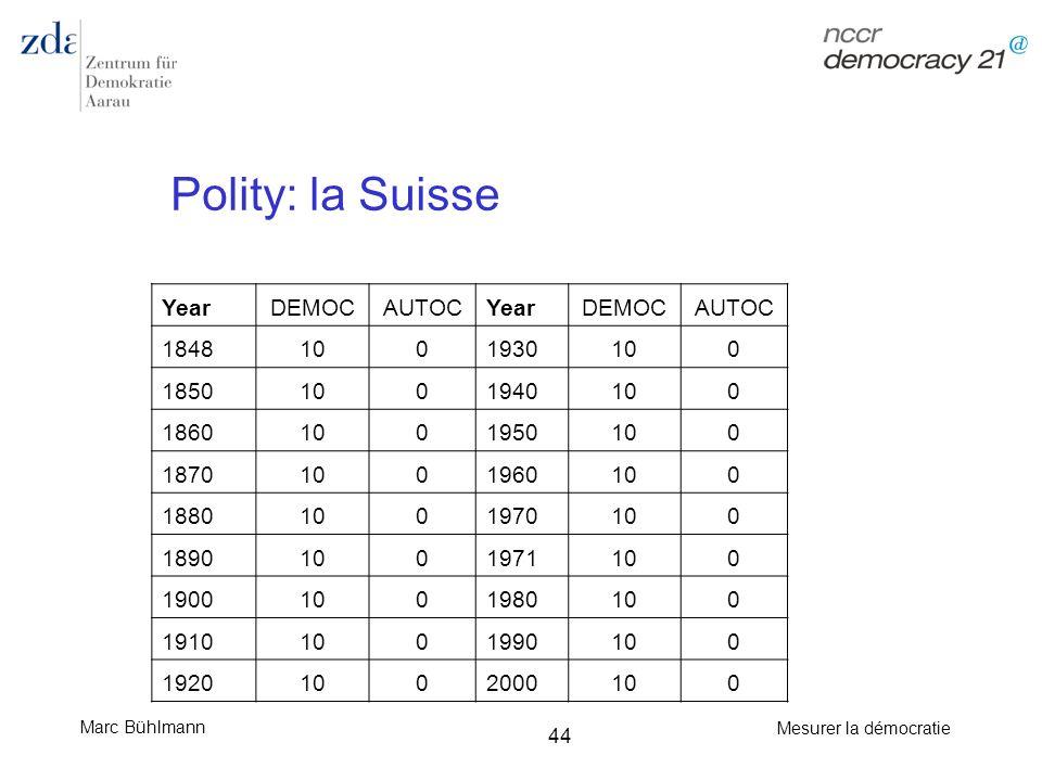 Polity: la Suisse Year DEMOC AUTOC 1848 10 1930 1850 1940 1860 1950