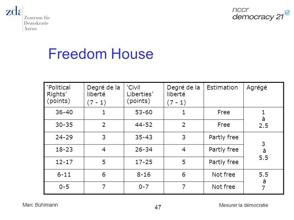 Freedom House 'Political Rights' (points) Degré de la liberté (7 - 1)