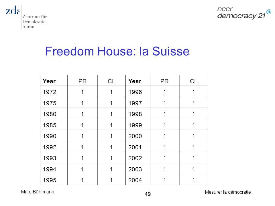 Freedom House: la Suisse