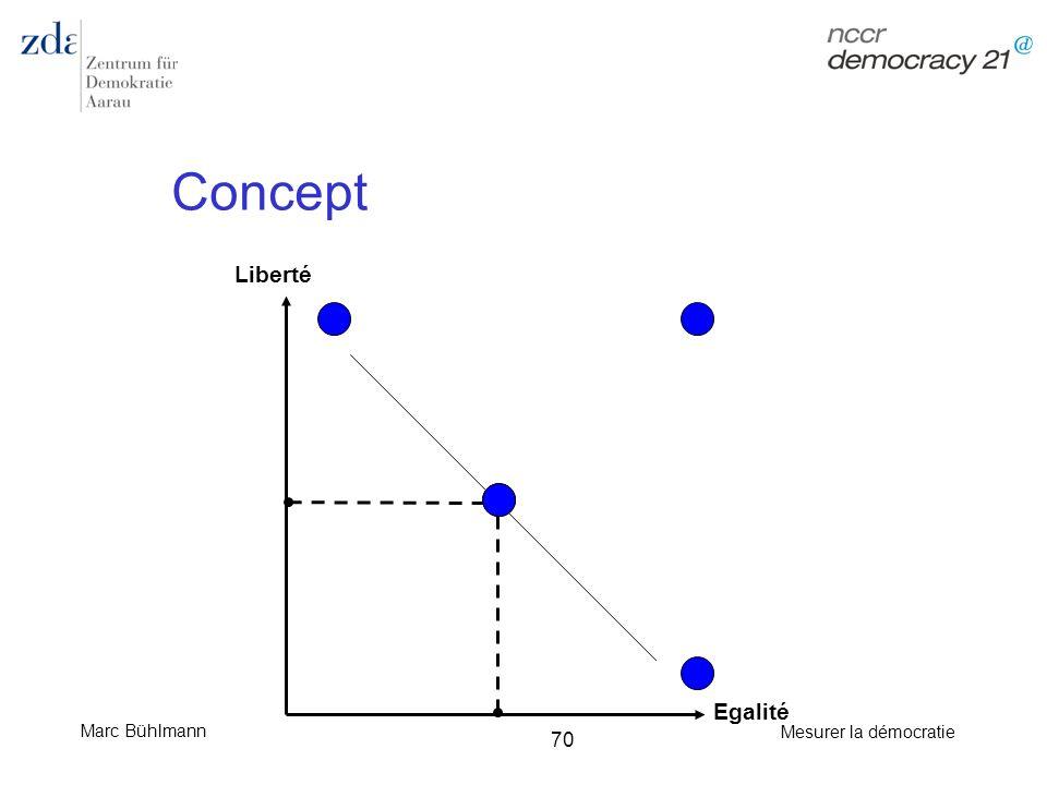 Concept Liberté Egalité
