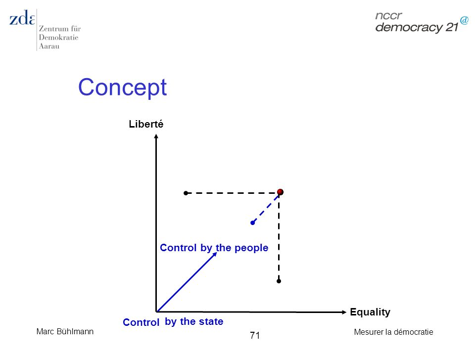 Concept Liberté Control by the people Equality Control by the state