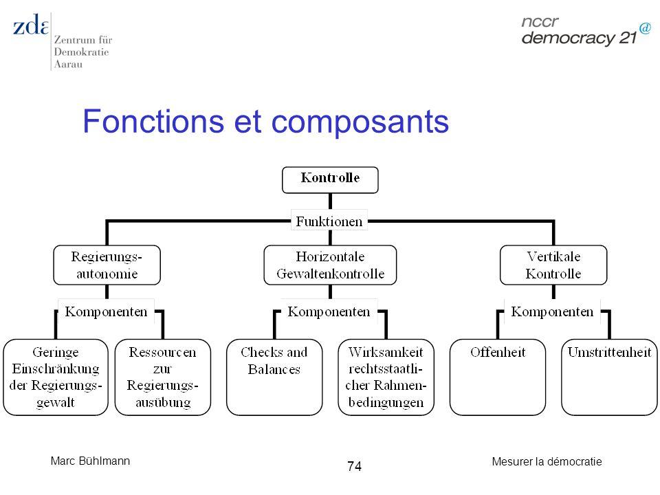 Fonctions et composants