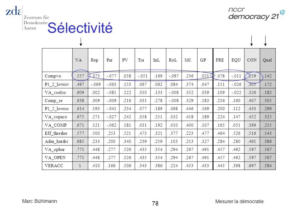 Sélectivité VA Rep Par PV Tra InL RoL MC GP FRE EQU CON Qual Compvo