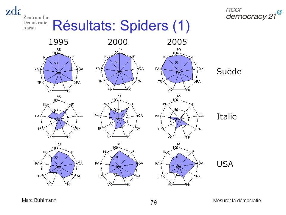 Résultats: Spiders (1) 1995 2000 2005 Suède Italie USA
