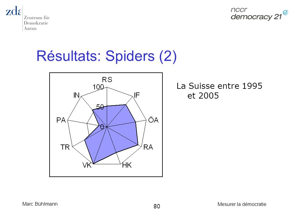 Résultats: Spiders (2) La Suisse entre 1995 et 2005