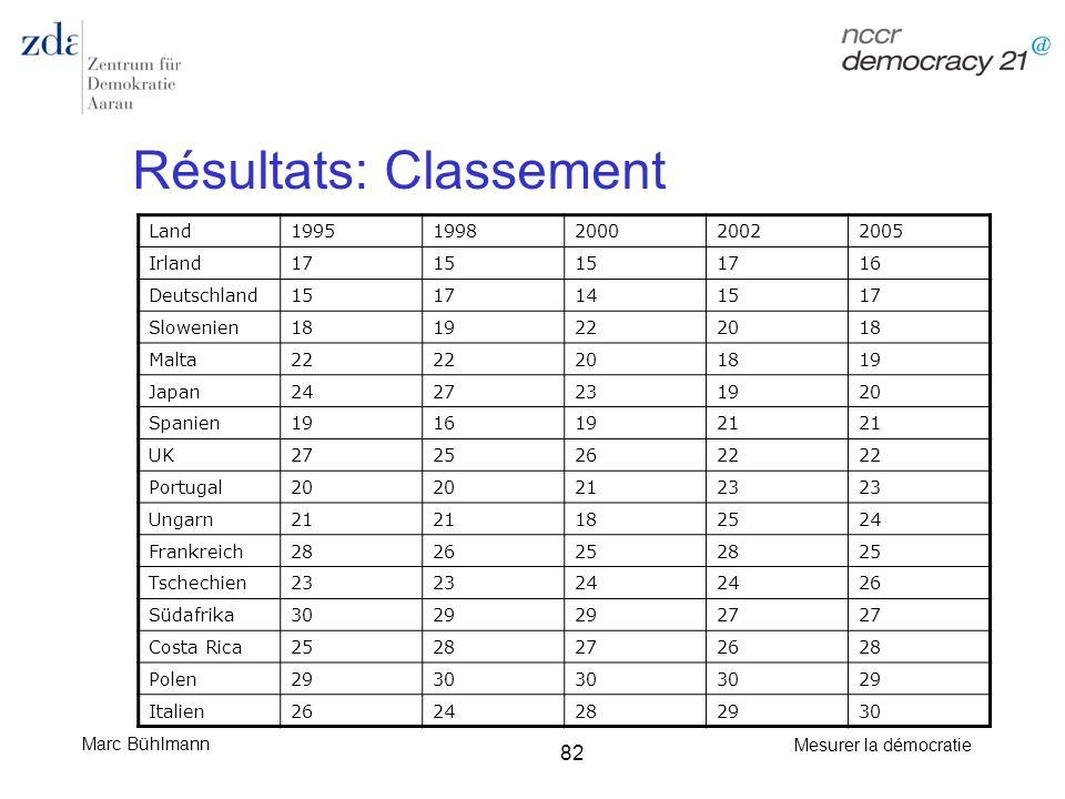 Résultats: Classement