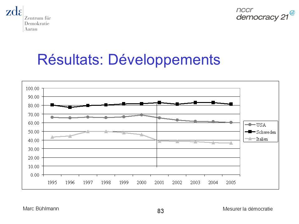 Résultats: Développements