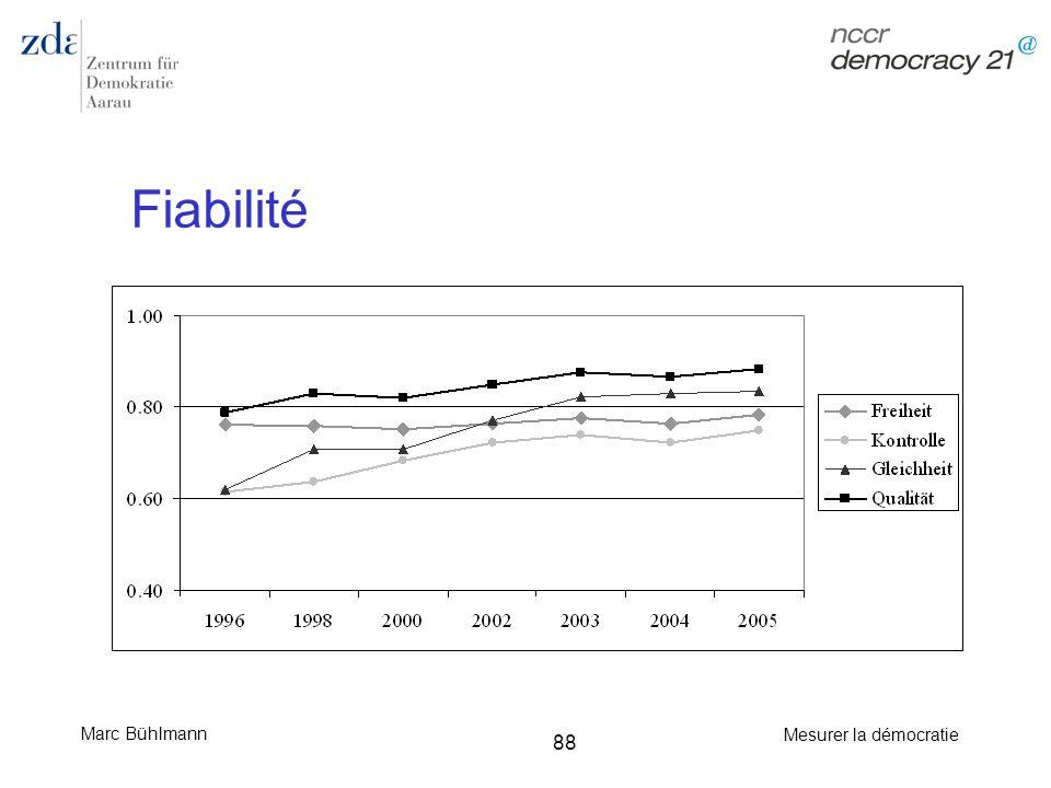 Fiabilité Correlation avec un mesure similaire (Governance indicators); pearsons r