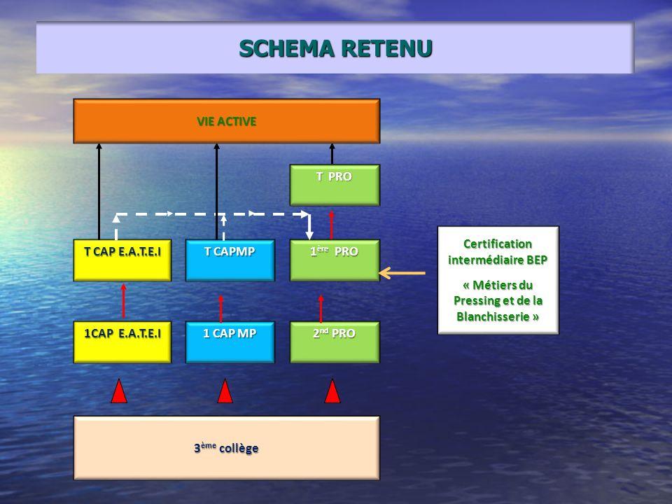 SCHEMA RETENU 3ème collège 2nd PRO 1ère PRO T PRO 1CAP E.A.T.E.I