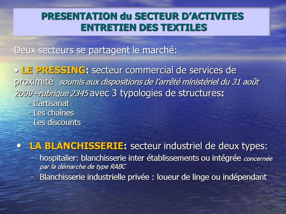 PRESENTATION du SECTEUR D'ACTIVITES ENTRETIEN DES TEXTILES