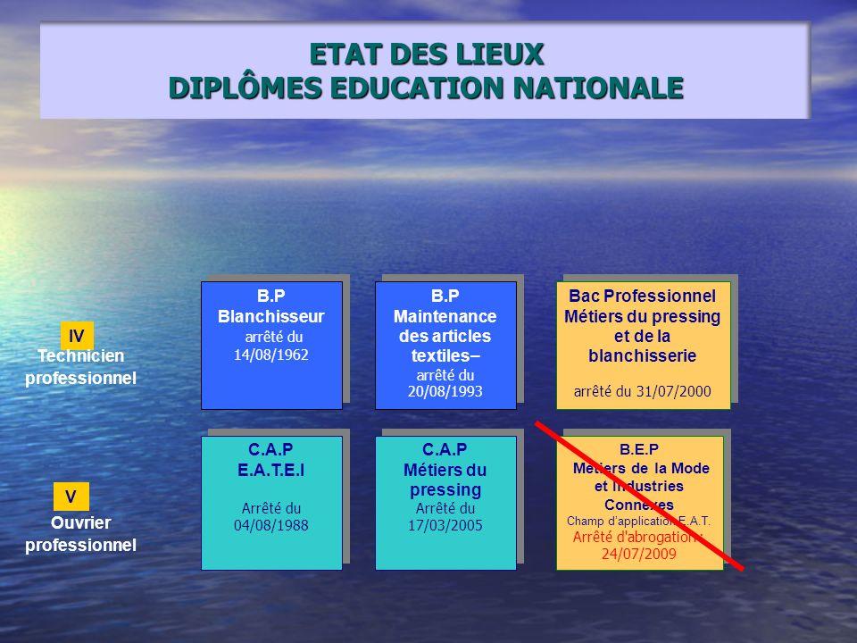DIPLÔMES EDUCATION NATIONALE