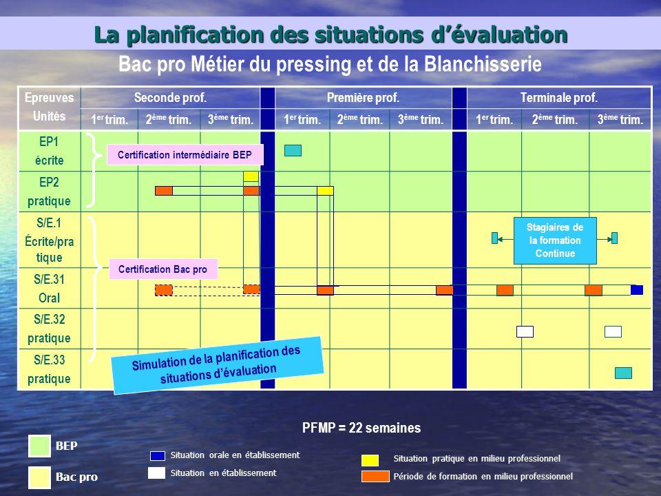 La planification des situations d'évaluation