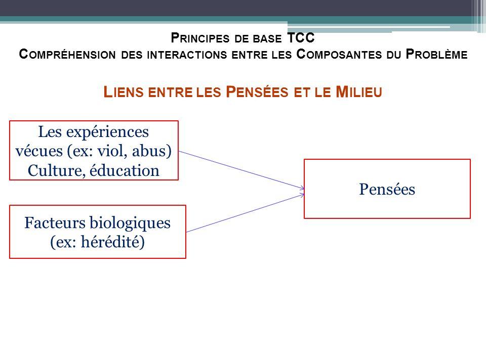 Principes de base TCC Compréhension des interactions entre les Composantes du Problème Liens entre les Pensées et le Milieu