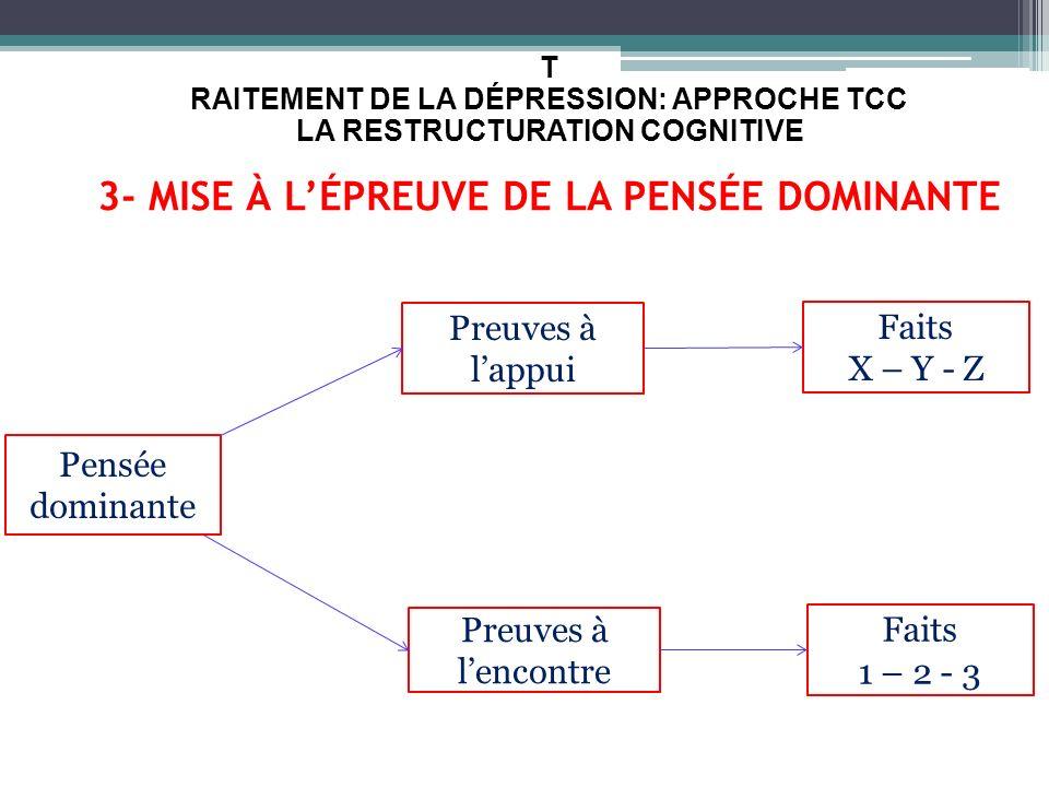 T RAITEMENT DE LA DÉPRESSION: APPROCHE TCC LA RESTRUCTURATION COGNITIVE 3- MISE À L'ÉPREUVE DE LA PENSÉE DOMINANTE