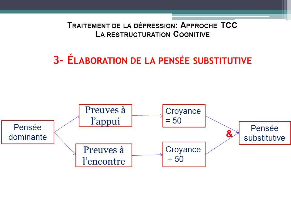 Traitement de la dépression: Approche TCC La restructuration Cognitive 3- Élaboration de la pensée substitutive