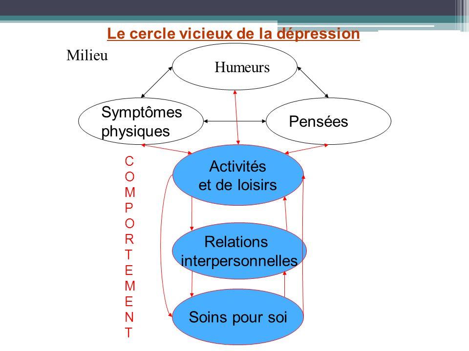 Le cercle vicieux de la dépression Milieu Humeurs
