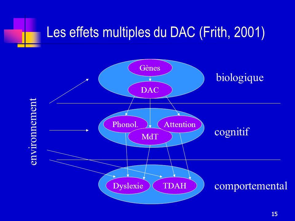 Les effets multiples du DAC (Frith, 2001)