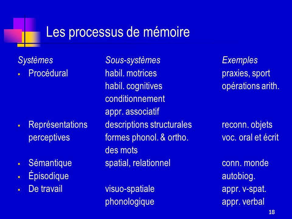 Les processus de mémoire