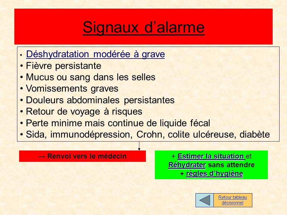 Signaux d'alarme Fièvre persistante Mucus ou sang dans les selles