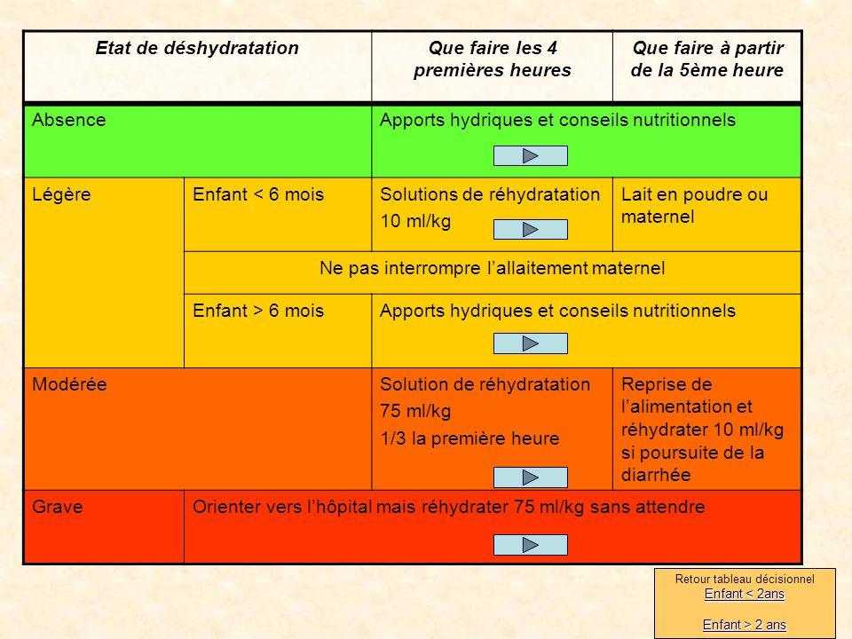 Etat de déshydratation Que faire les 4 premières heures