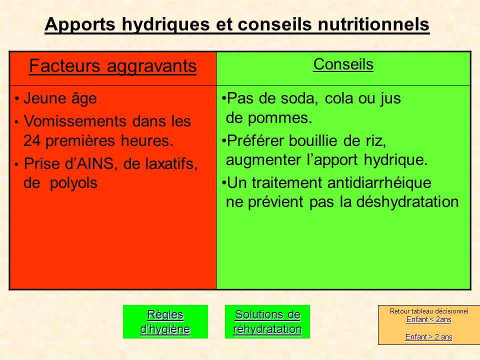 Apports hydriques et conseils nutritionnels Facteurs aggravants