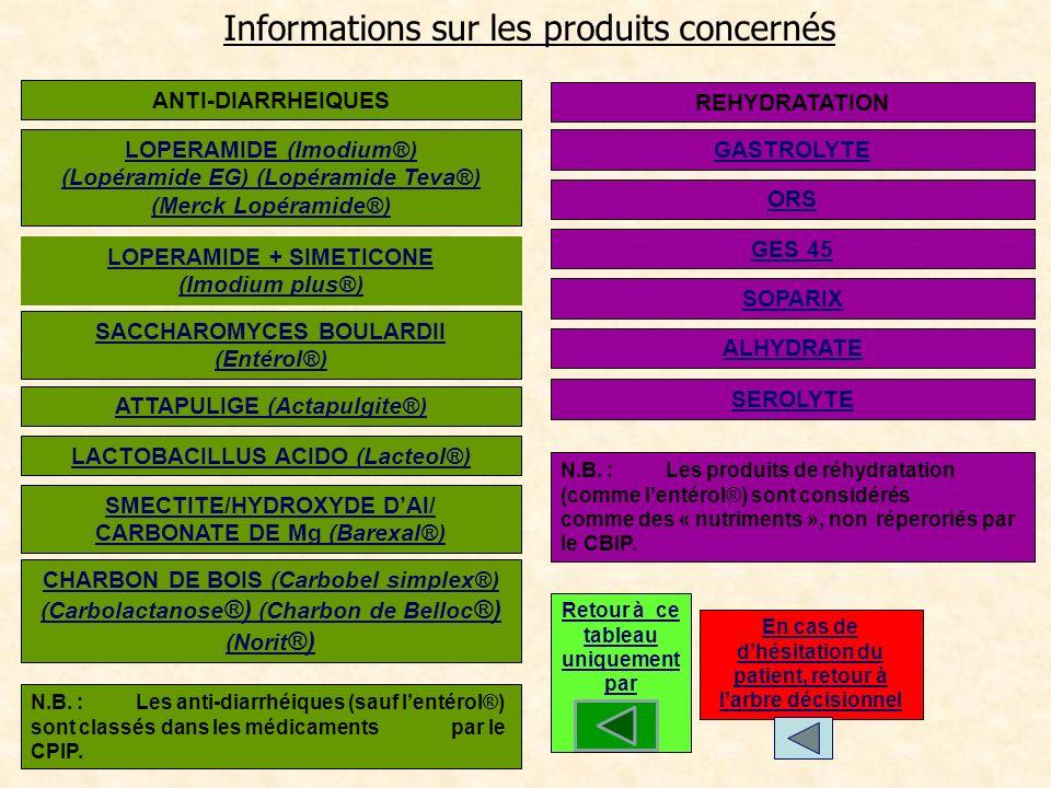 Informations sur les produits concernés