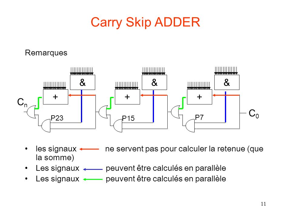 Carry Skip ADDER & & & + + + Cn C0 Remarques