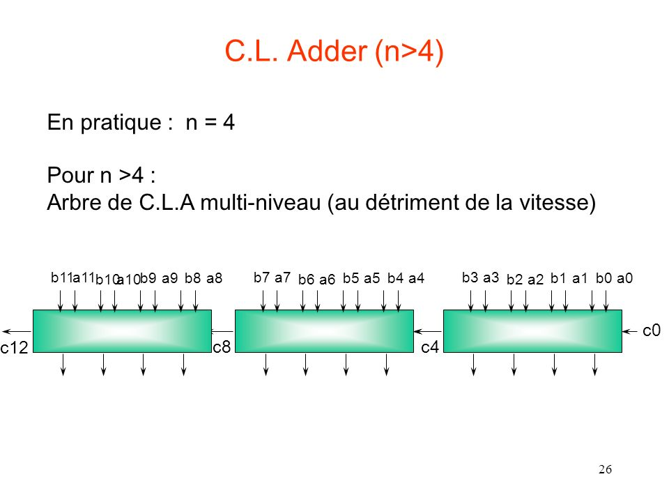 C.L. Adder (n>4) En pratique : n = 4 Pour n >4 :