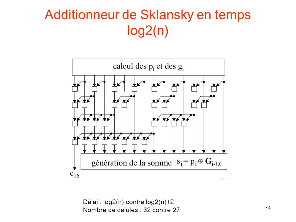 Additionneur de Sklansky en temps log2(n)