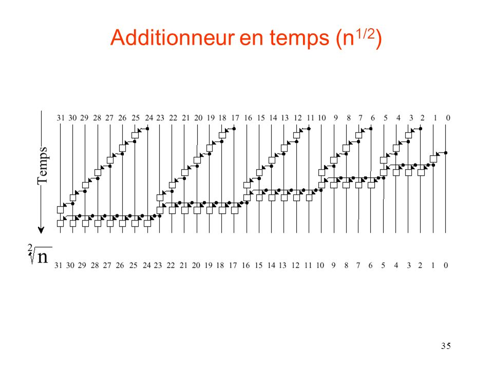 Additionneur en temps (n1/2)