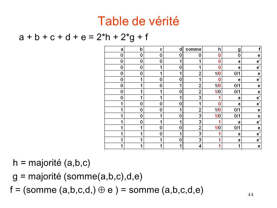 Table de vérité a + b + c + d + e = 2*h + 2*g + f h = majorité (a,b,c)
