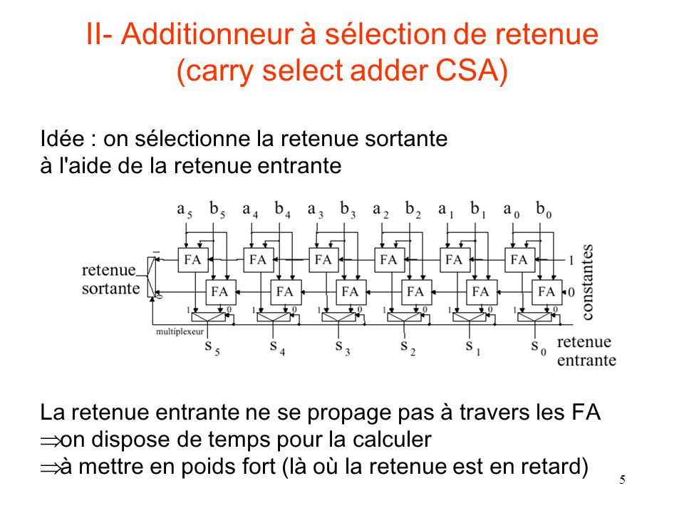 II- Additionneur à sélection de retenue (carry select adder CSA)