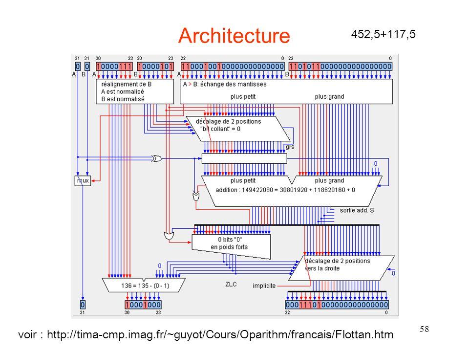 Architecture 452,5+117,5 voir : http://tima-cmp.imag.fr/~guyot/Cours/Oparithm/francais/Flottan.htm