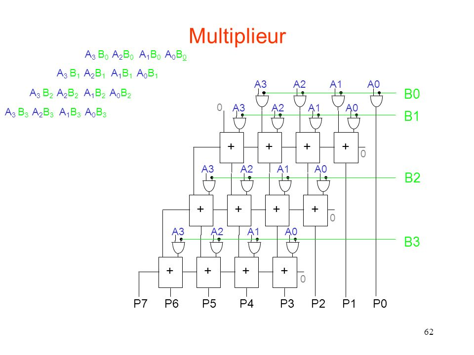 Multiplieur B0 B1 + + + + B2 + + + + B3 + + + +