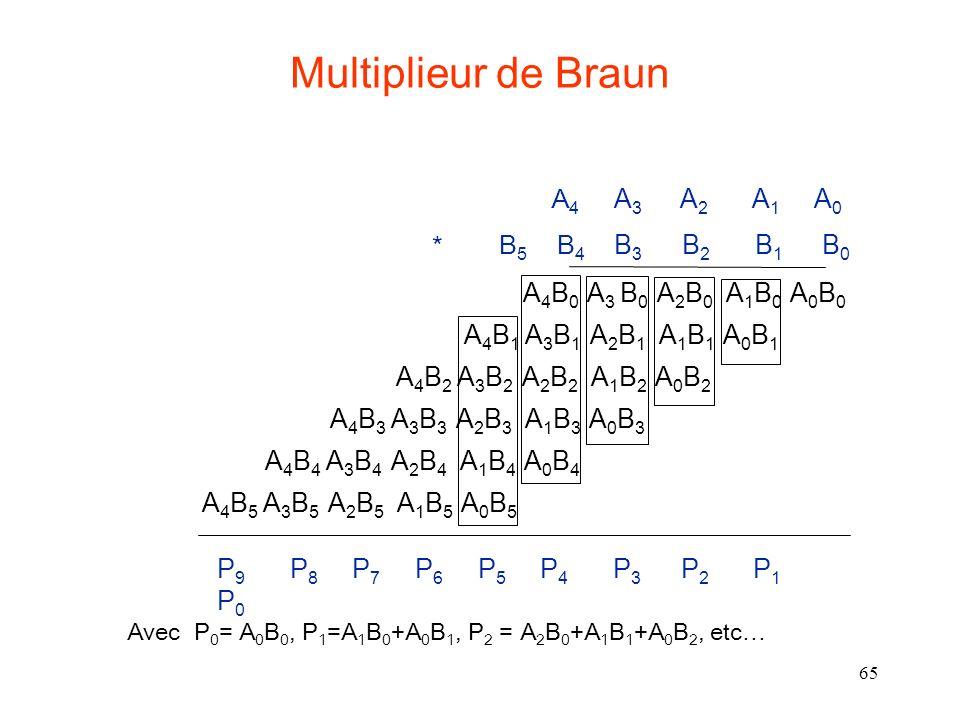 Avec P0= A0B0, P1=A1B0+A0B1, P2 = A2B0+A1B1+A0B2, etc…