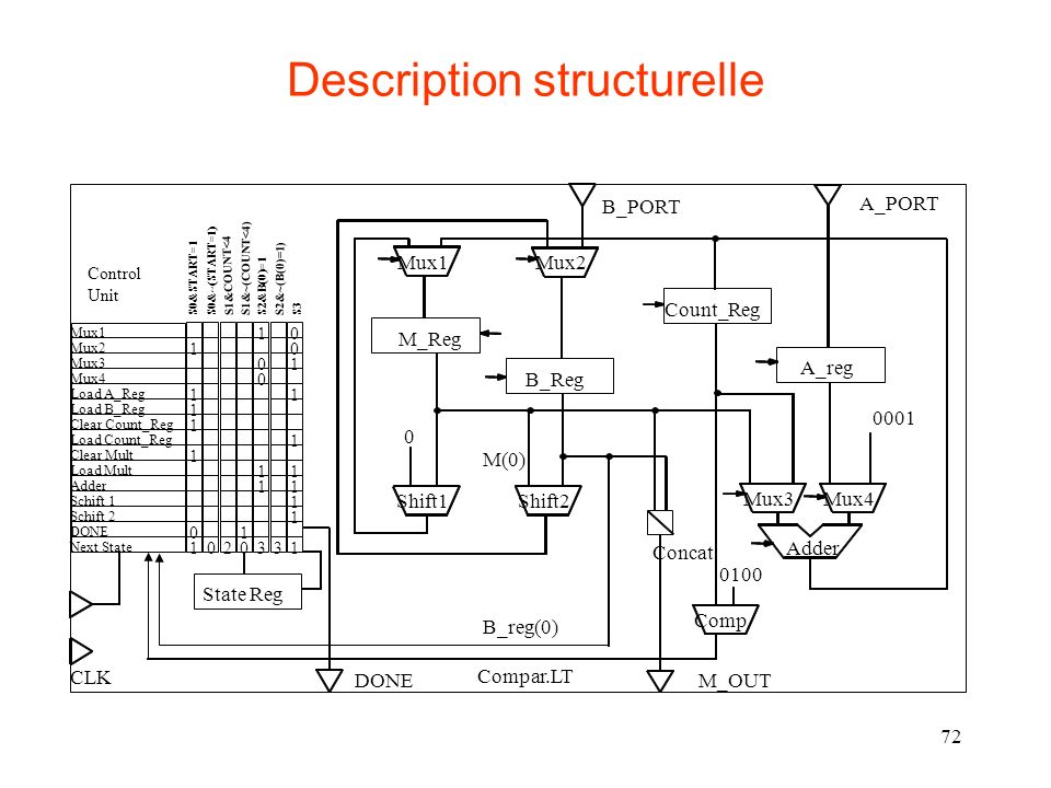 Description structurelle