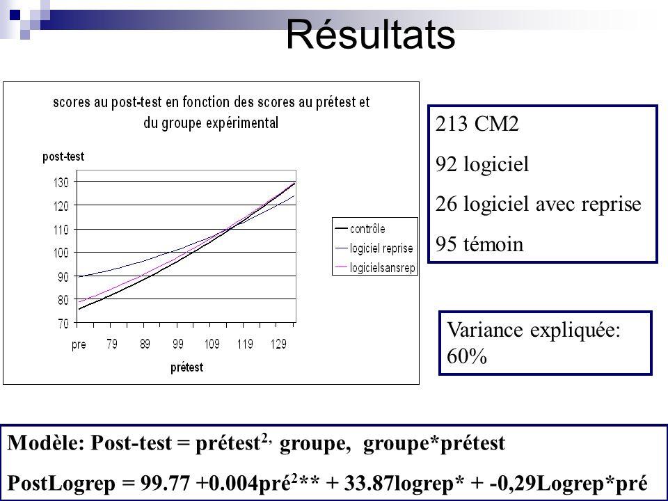 Résultats 213 CM2 92 logiciel 26 logiciel avec reprise 95 témoin