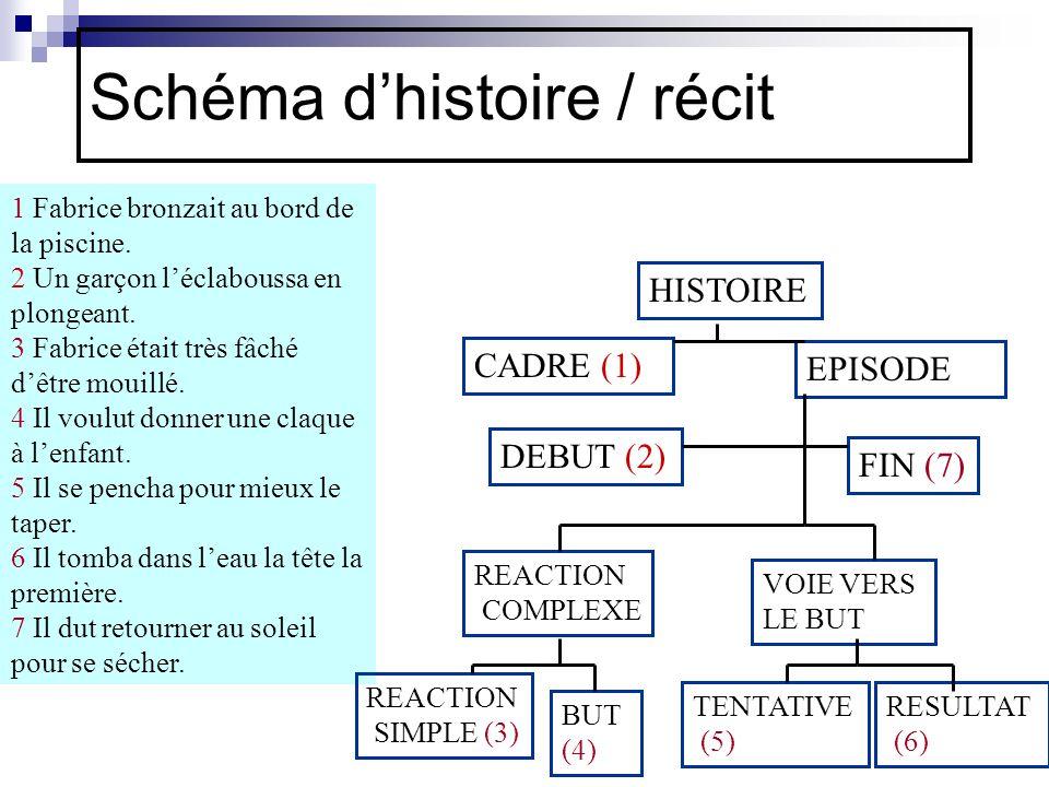 Schéma d'histoire / récit