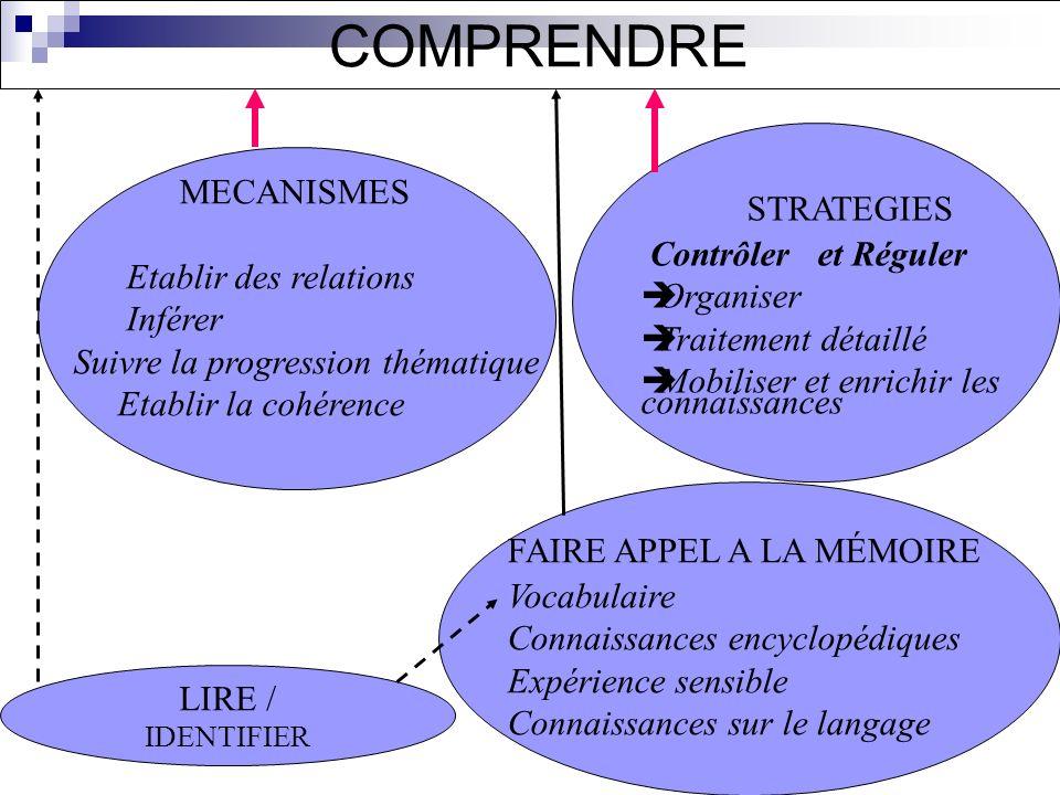COMPRENDRE STRATEGIES Contrôler et Réguler Etablir des relations