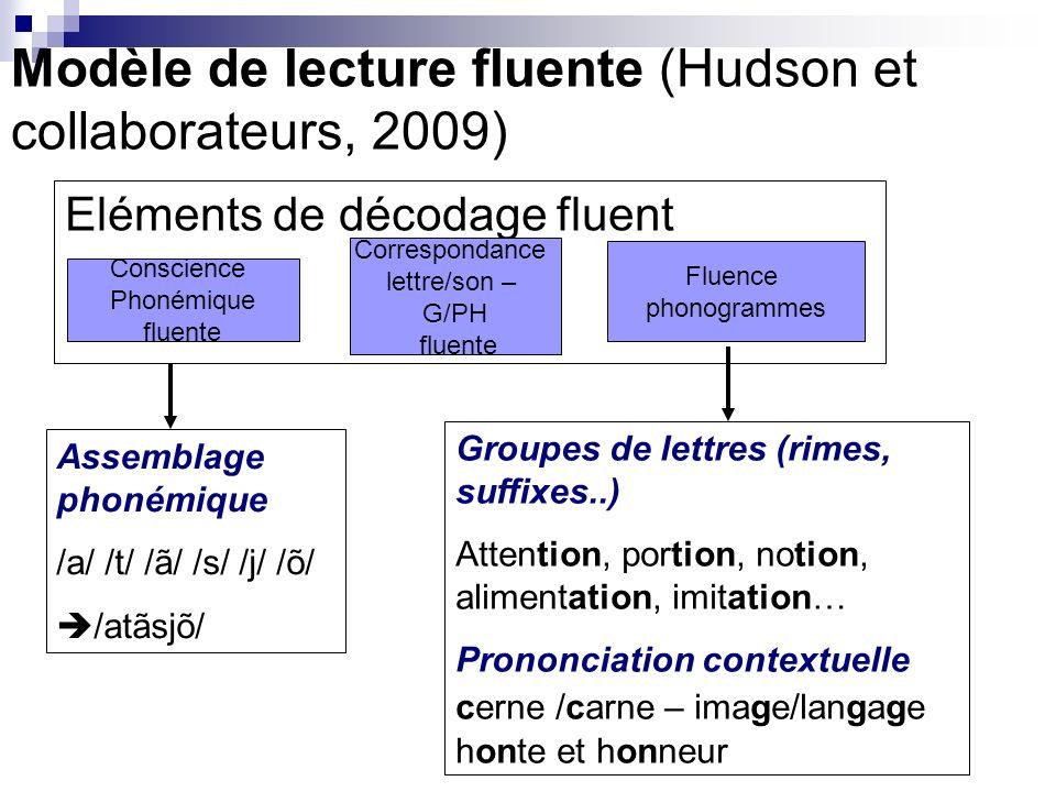Modèle de lecture fluente (Hudson et collaborateurs, 2009)