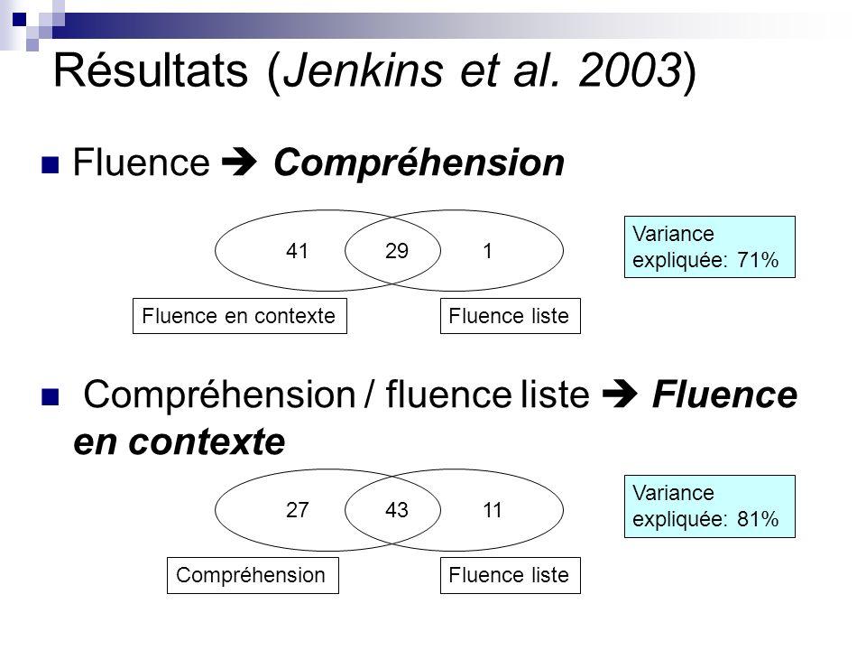 Résultats (Jenkins et al. 2003)