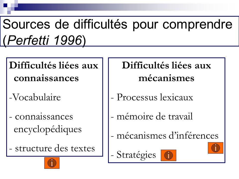 Sources de difficultés pour comprendre (Perfetti 1996)