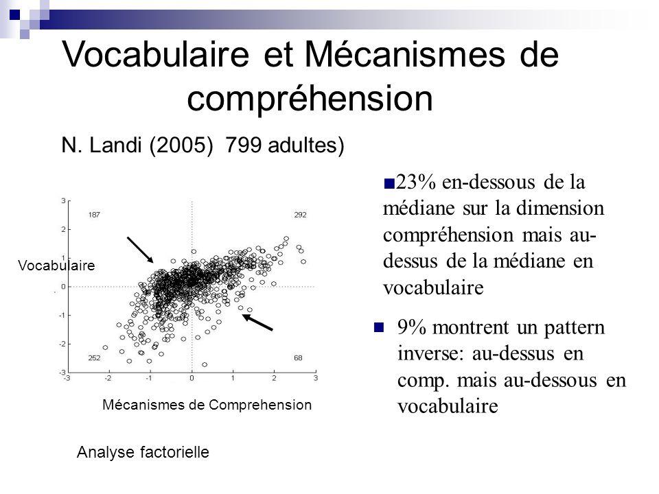 Vocabulaire et Mécanismes de compréhension